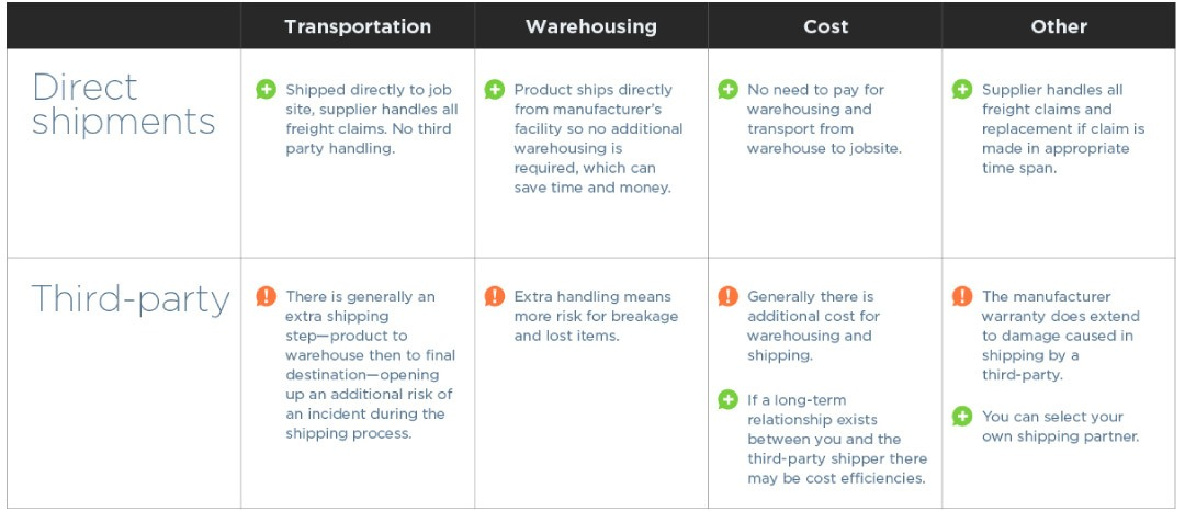 Sourcing and Shipping Options